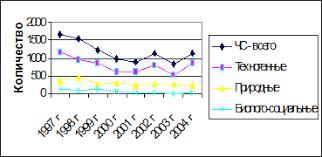 Методические рекомендации по дипломному проектированию для  Рисунок 2 4 Динамика количества чрезвычайных ситуаций за период 1997 2004 гг