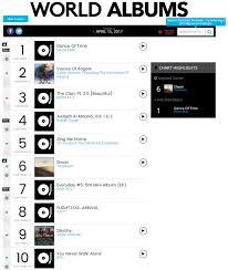 Bga Strikes Gold On The Billboard World Digital Song Chart