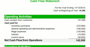 format of cash flow statements what is cash flow statement importance of cash flow statement cash