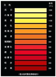 Tempering Colour Chart Steel Color Temperature Ubula Co