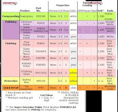 Meguiars Cutting Compound Chart Jetblack Bmw Polishes