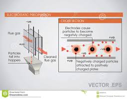 Electrostatic Precipitator Design An Electrostatic Precipitator Education Infographic Vector