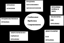Реферат Глобальные экономические проблемы ru Схема 1 1 Глобальные проблемы современности