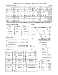 The international phonetic alphabet (ipa) is a system where each symbol is associated with a particular english sound. File Ipa Chart C 2005 Pdf Wikimedia Commons
