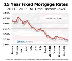 Leadpress Mortgage Rate Charts A History Of Us Mortgage