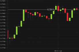 Candlestick Chart Ios New Etoro Ios Trader Is Here Etoro