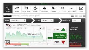 Торговые платформы на бинарных опционах: обзор наиболее популярных платформ для