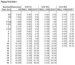 Sprinkler Pipe Schedule Chart Aluminum Pipe Aluminum Pipe Schedule Chart