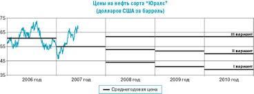 Курсовая работа Центральный банк РФ его функции и роль в  В рамках второго варианта рассматривается прогноз положенный в основу проекта федерального бюджета Исходными условиями для формирования этого варианта