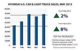 Live Blog May 2013 Us Auto Sales Sales Seen Rising From