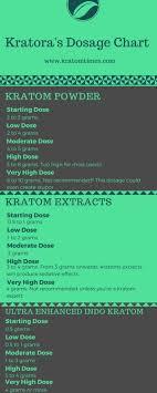 Kratora Dosage Guide Kratom Times