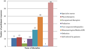 Bar Chart Indicating Participants Responses Concerning The