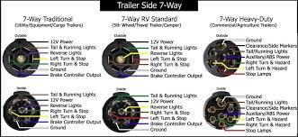 7 pin towing plug wiring diagram wiring diagram and schematic 7 way trailer plug wiring diagram gmc at Trailer Plug Wiring Diagrams