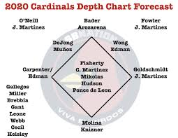 Forecasting The 2020 Depth Chart Viva El Birdos