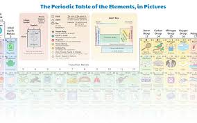 Illustrated Periodic Table Shows How We Use Each Element ...