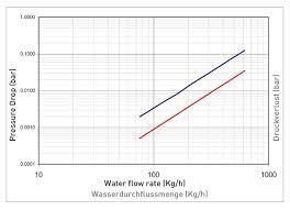 Pressure Drop Chart Ru Termoteknik