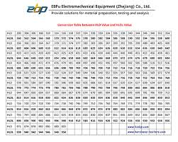 Most Popular Hardness Conversion Table Hardness Scale Conversion
