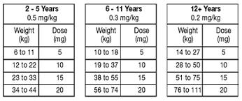 Diastat Dosing Chart Melatonin Dosage Chart For Toddlers Otvod