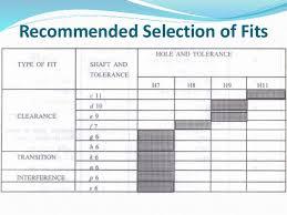 Slot Tolerance Chart Ch 24 Limit Tolerance Fits
