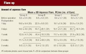 Vision Effects Of Latanoprost Post Cataract Are Minimal