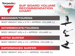 Board Volume Chart Sup Buyers Guide