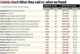 Chain Restaurant Calorie Counts Nutrition Calorie