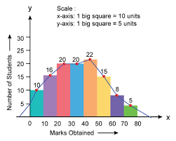 Chapter 7 Frequency Diagrams Histograms Polygon And Ogive