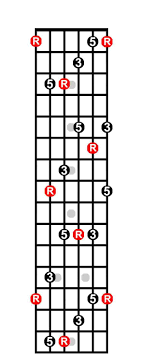Caged System Chord Chart
