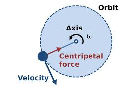 Venn Diagram Of Real And Fake Science Centrifugal Force Vs Centripetal Force Difference And Comparison