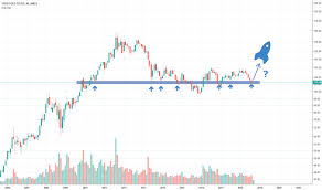 Gld Quote Mesmerizing GLD Stock Price And Chart TradingView