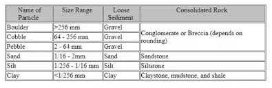 Sandstone Grain Size Chart What Is The Comparison Between Clastic And Non Clastic