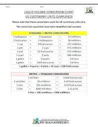 Metric To Us Customary Conversion Chart Metric Capacity Conversion Ozerasansor Com