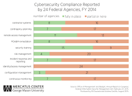 after the cybersecurity sprint material weaknesses persist the second chart uses data from the fy 2014 fisma report to congress to compare the number of agencies reporting full compliance 10 fisma standards