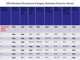 Epa Chemical Resistance Chart Ppt Epas Label Review Manual Update Chapter 10 Worker