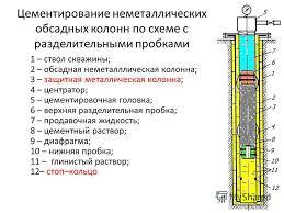 Технологическая оснастка обсадных колонн реферат специальное  технологическая оснастка обсадных колонн реферат