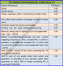 Tds Chart For Fy 2016 17 Tds Rates Chart Fy 2016 17 Ay 17 18 Tds Deposit Due Dates