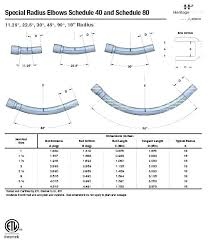 Nec Conduit Fill Table C9 Rigid Derating Pipe Chart Luxury