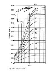 Fadums Chart Qn85j2qpmpn1