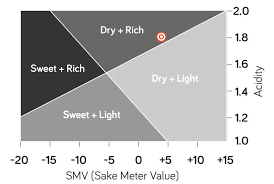 Wine Acidity Chart Acidity In Sake October 2019 Umami Mart