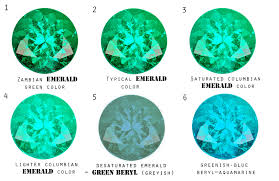 Aquamarine Price Chart What Is Difference Between Emerald And Green Beryl
