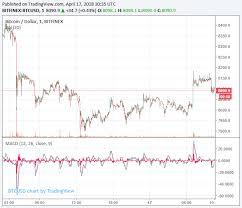 Bitcoin Rate Chart Inr Bitskins Bitcoin