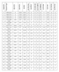 Dupont Pfa Chemical Resistance Chart Best Picture Of Chart