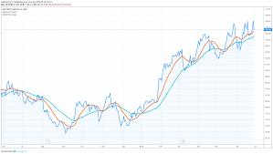 Rio Tinto Stock Price Chart Why Rio Tintos Share Price Is Down 2 83
