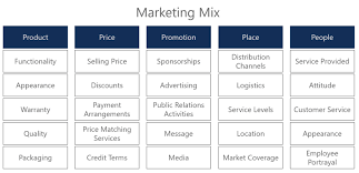 Characteristics Of Four Market Structures Matrix Chart 5 Ps Of Marketing Learn More About The Marketing Mix