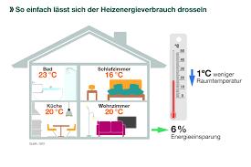 Energieeffizient Durch Den Winter Sechs Tipps Wie Richtiges Heizen