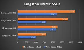 Kingston A2000 Nvme Pcie Ssd Review Cheap Nvme Ssd M 2