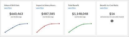 Skill Chart Estimated Program Value Charts