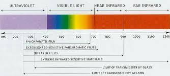 Led Light Therapy Color Chart Red Light Therapy Is Not Infrared Chambersburg Salt Cave