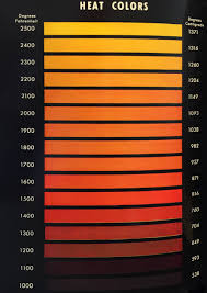 Metal Temperature Chart How Heated Metal Colors Relate To Black Body Color At The