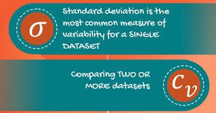 Coefficient of Variation & Standard Deviation